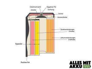Elektrische Zahnbürste Test - Lithium Ionen Akku