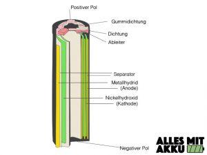 Elektrische Zahnbürste Test - Nickel Metall Hydrid